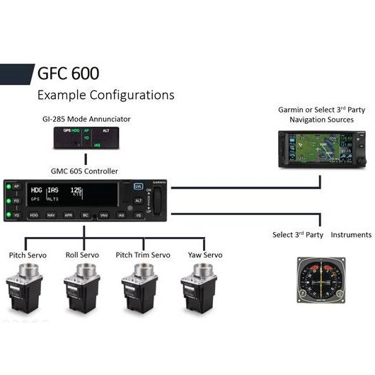 Picture of GFC 600, Picture 4